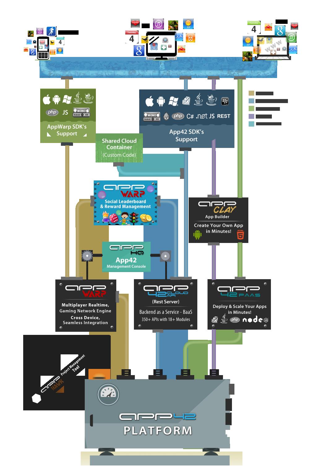 Shephertz Product Infographics